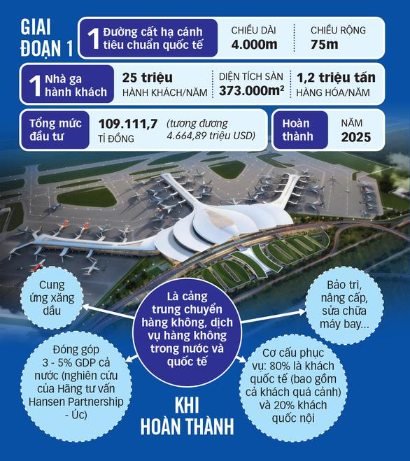Tiến độ xây dựng giai đoạn 1 sân bay Long Thành tới năm 2021